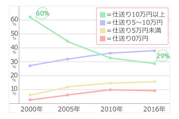 大学生の仕送り金額の推移(2000~2016年)