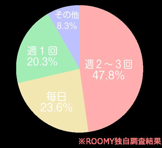 週2~3回:47.8%、毎日:23.6%、週1回:20.3%、その他:8.3%