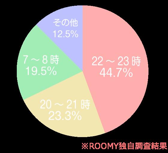 22~33時:44.7%、20~21時:23.3%、7~8時:19.5%、その他:12.5%